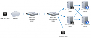 Citrix Storefront 2.5 Installation, Erstellen einer Servergruppe