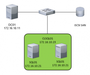 SQL 2012R2 Cluster Installation