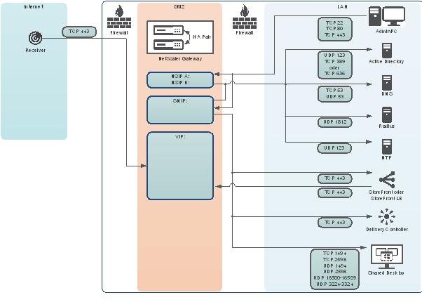 Netscaler Gateway Firewall Regeln